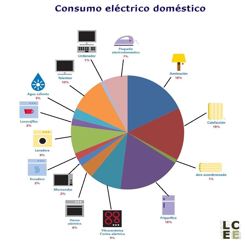 La casa econol gica consumo el ctrico dom stico - Electrodomesticos la casa ...