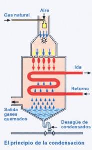 La casa econol gica calderas de gas de condensaci n - La casa de las calderas ...