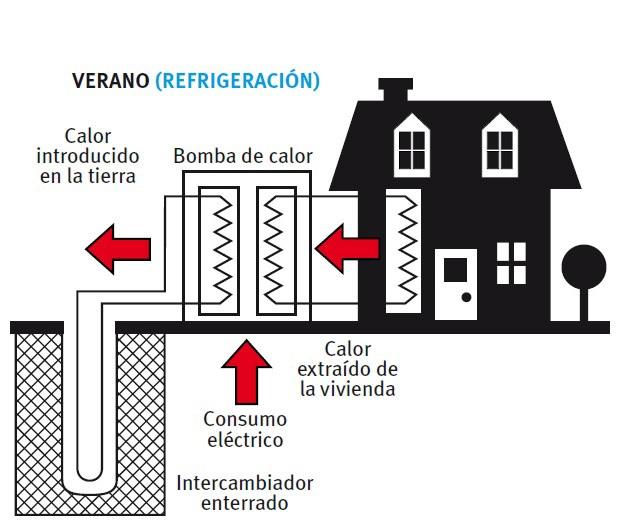La casa econol gica los sistemas de bomba de calor - Bomba de calor geotermica precio ...