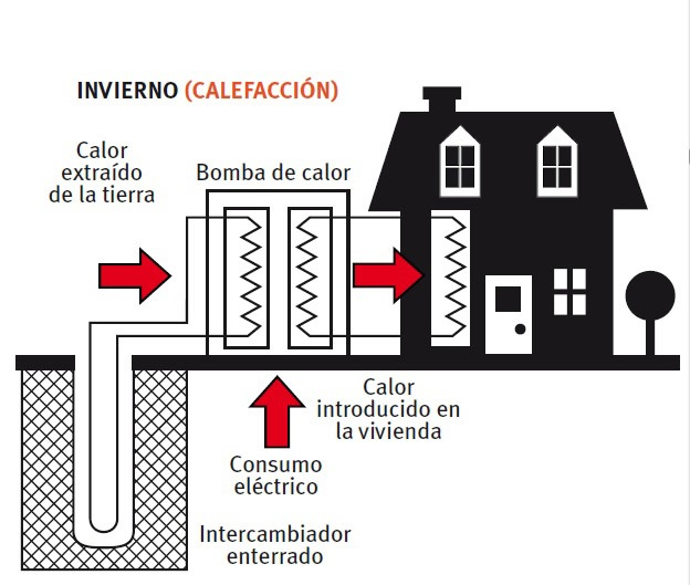 C mo funciona una bomba de calor geot rmica aggregatte for Como funciona una bomba de calor para piscina