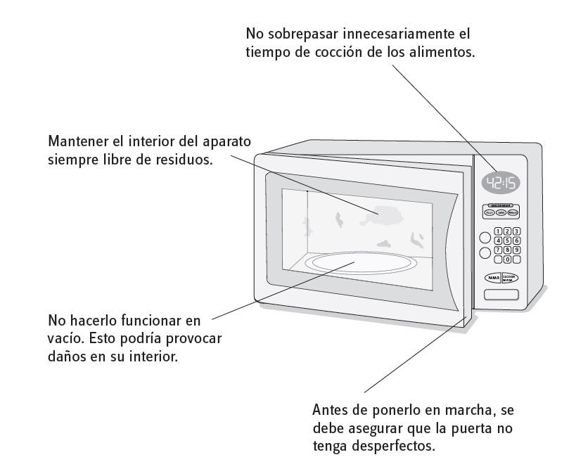 energía-microondas