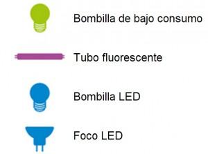 iluminación-bombillas-300x223